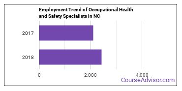 Occupational Health and Safety Specialists in NC Employment Trend