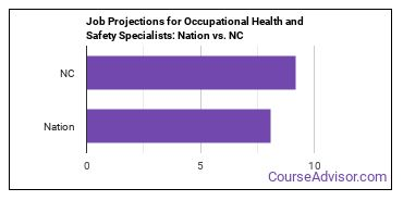 Job Projections for Occupational Health and Safety Specialists: Nation vs. NC