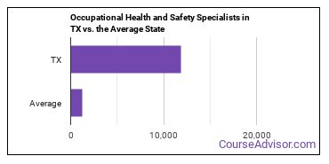 Occupational Health and Safety Specialists in TX vs. the Average State