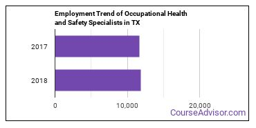 Occupational Health and Safety Specialists in TX Employment Trend