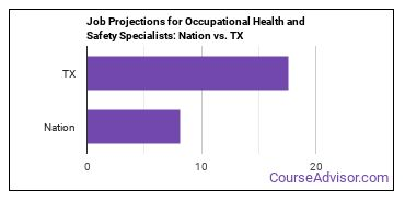 Job Projections for Occupational Health and Safety Specialists: Nation vs. TX