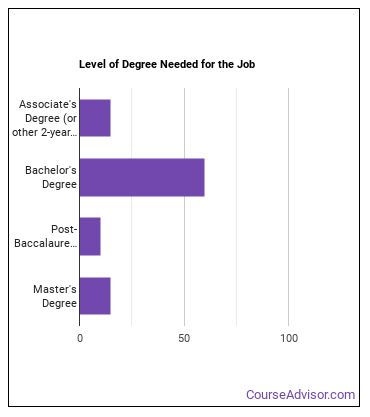Occupational Health & Safety Technician Degree Level