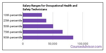 Salary Ranges for Occupational Health and Safety Technicians
