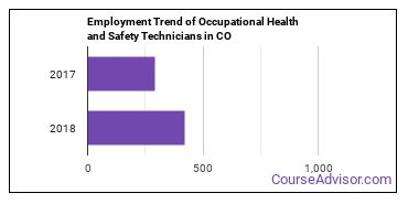 Occupational Health and Safety Technicians in CO Employment Trend