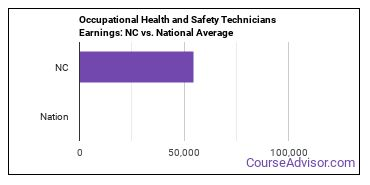 Occupational Health and Safety Technicians Earnings: NC vs. National Average