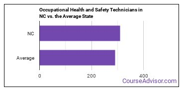 Occupational Health and Safety Technicians in NC vs. the Average State