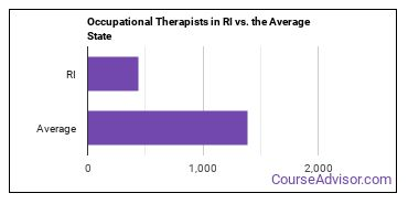 Occupational Therapists in RI vs. the Average State