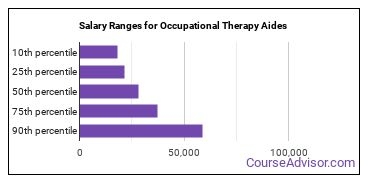 Salary Ranges for Occupational Therapy Aides