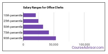 Salary Ranges for Office Clerks
