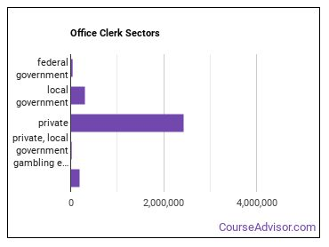 Office Clerk Sectors