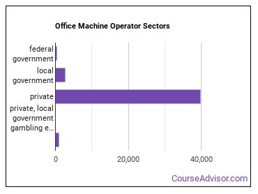 Office Machine Operator Sectors