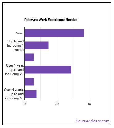 Office Machine Operator Work Experience