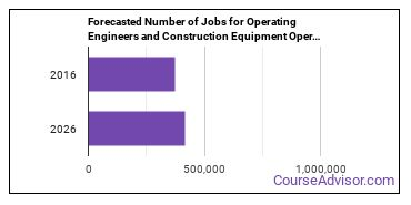 Forecasted Number of Jobs for Operating Engineers and Construction Equipment Operators in U.S.