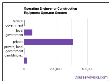 Operating Engineer or Construction Equipment Operator Sectors