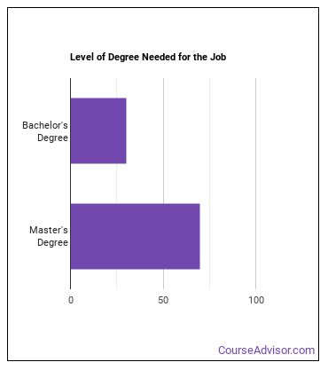 Operations Research Analyst Degree Level