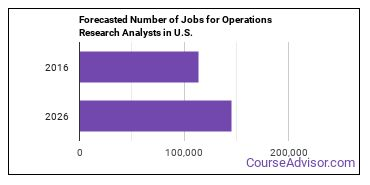 Forecasted Number of Jobs for Operations Research Analysts in U.S.