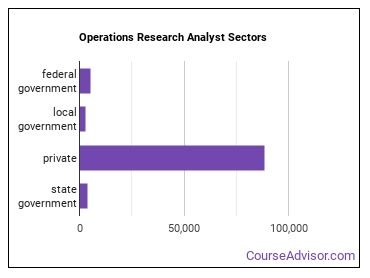 Operations Research Analyst Sectors
