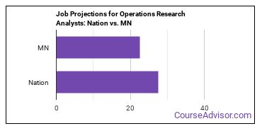 Job Projections for Operations Research Analysts: Nation vs. MN