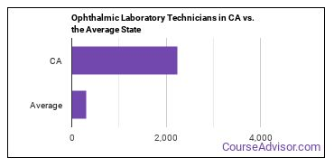Ophthalmic Laboratory Technicians in CA vs. the Average State