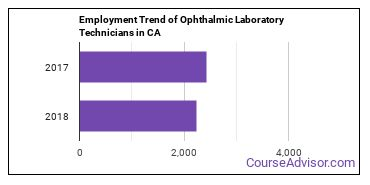 Ophthalmic Laboratory Technicians in CA Employment Trend