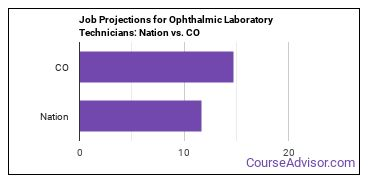 Job Projections for Ophthalmic Laboratory Technicians: Nation vs. CO
