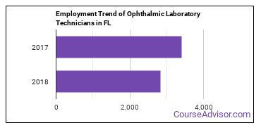 Ophthalmic Laboratory Technicians in FL Employment Trend