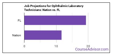 Job Projections for Ophthalmic Laboratory Technicians: Nation vs. FL
