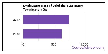 Ophthalmic Laboratory Technicians in GA Employment Trend