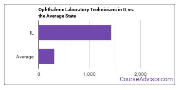 Ophthalmic Laboratory Technicians in IL vs. the Average State