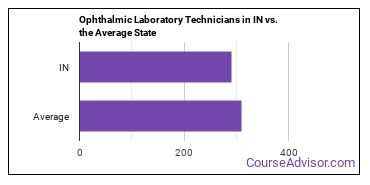 Ophthalmic Laboratory Technicians in IN vs. the Average State