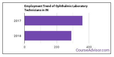 Ophthalmic Laboratory Technicians in IN Employment Trend