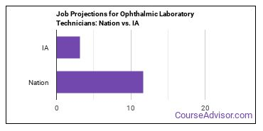 Job Projections for Ophthalmic Laboratory Technicians: Nation vs. IA