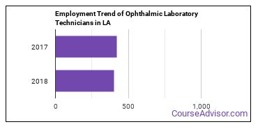 Ophthalmic Laboratory Technicians in LA Employment Trend