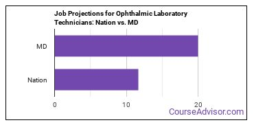 Job Projections for Ophthalmic Laboratory Technicians: Nation vs. MD