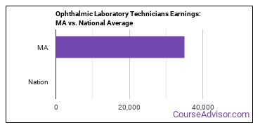 Ophthalmic Laboratory Technicians Earnings: MA vs. National Average
