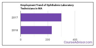 Ophthalmic Laboratory Technicians in MA Employment Trend