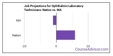 Job Projections for Ophthalmic Laboratory Technicians: Nation vs. MA