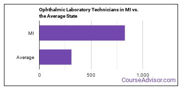 Ophthalmic Laboratory Technicians in MI vs. the Average State