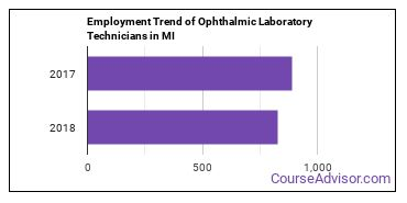 Ophthalmic Laboratory Technicians in MI Employment Trend