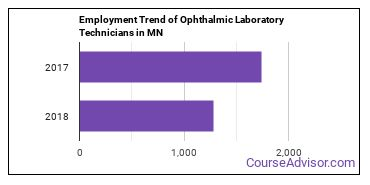 Ophthalmic Laboratory Technicians in MN Employment Trend
