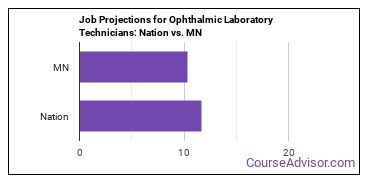 Job Projections for Ophthalmic Laboratory Technicians: Nation vs. MN