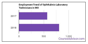 Ophthalmic Laboratory Technicians in MO Employment Trend