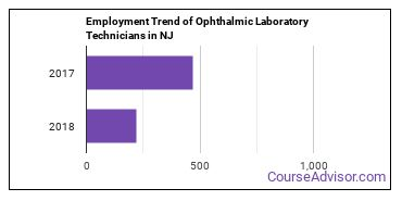 Ophthalmic Laboratory Technicians in NJ Employment Trend