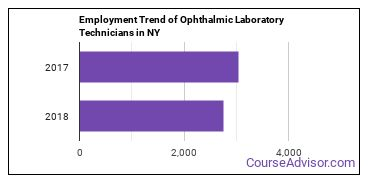 Ophthalmic Laboratory Technicians in NY Employment Trend