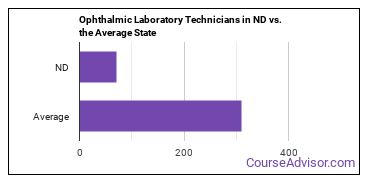 Ophthalmic Laboratory Technicians in ND vs. the Average State