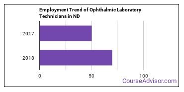 Ophthalmic Laboratory Technicians in ND Employment Trend