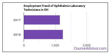 Ophthalmic Laboratory Technicians in OH Employment Trend