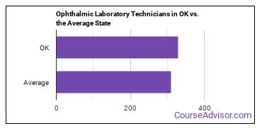 Ophthalmic Laboratory Technicians in OK vs. the Average State