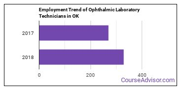 Ophthalmic Laboratory Technicians in OK Employment Trend