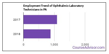 Ophthalmic Laboratory Technicians in PA Employment Trend
